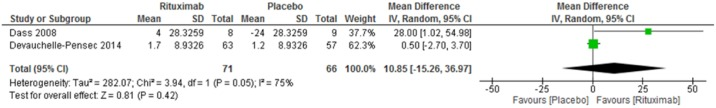Rituximab X Placebo. Meta-analysis of the outcome SF-36 mental component summary at week 24.