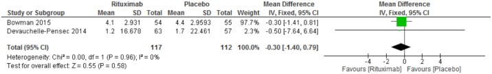 Rituximab X Placebo. Meta-analysis of the outcome disease activity assessed through the ESSDAI at week 24.