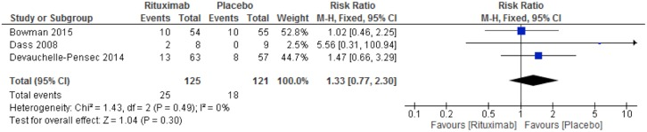 Rituximab X Placebo. Meta-analysis of the outcome serious adverse events at week 24.