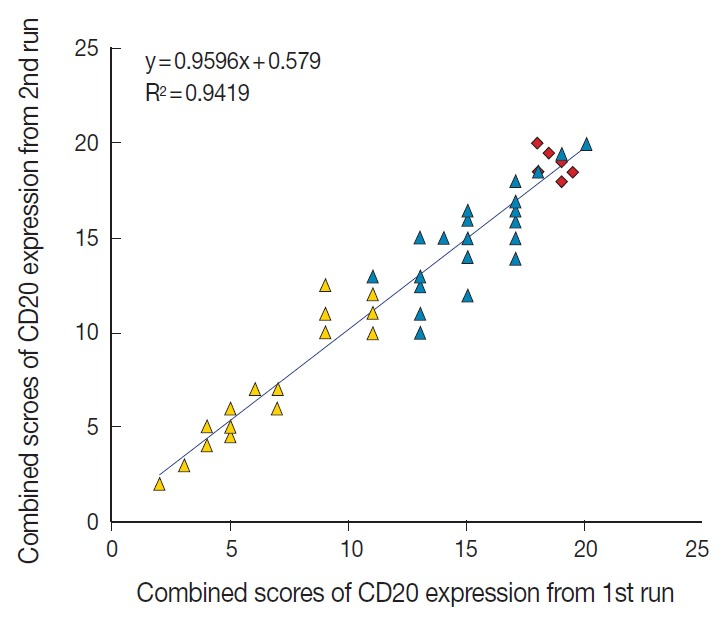 Reproducibility of the immunohistochemical scoring. The combined scores of CD20 expression obtained from the first run of semi-quantitative immunohistochemical scoring are reproducible in the second run. Yellow triangle, CD20-low group; blue triangle, CD20-high group; red rhombus, germinal center of the tonsil as control tissue.