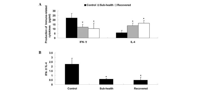 Production of immune-associated cytokines. (A) Serum level of IFN-γ (pg/ml) in the sub-health group and recovered group were lower than that in the control group, and the levels of IL-4 (pg/ml) in the sub-health group and recovered group were higher than that in the control group. (B) IFN-γ/IL-4 ratios in the sub-health group and recovered group were lower than that in the control group. Data are presented as the mean ± standard deviation. * P