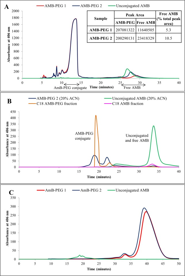 (A) Reverse phase chromatogram of AMB-PEG and unconjugated AMB, with eluted peaks detected at 406 nm. 50 μL of AMB-PEG 1 and 2, and 10 μL of unconjugated AMB dispersed in PBS-EDTA and 48% ACN respectively were injected into a C18 reverse phase column and eluted isocratically in a 48% ACN buffer at a flow rate of 0.5 ml/min for 40 minutes. Peaks were detected at 406 nm. The AMB-PEG conjugate has a shorter retention time, implying that it is more hydrophilic. From the AMB-PEG samples, AMB-PEG conjugate and free AMB (based on the retention time of unconjugated AMB) fractions were collected for further analysis via size exclusion chromatography. (B) Size exclusion chromatogram of AMB-PEG 2 and unconjugated AMB, as well as the relevant fractions collected from RPC, in a 20% ACN mobile phase. 20 mM of AMB-PEG 2 formulations and unconjugated AMB in DMSO were prepared and resuspended at 2 mM in a 20% ACN buffer. 50 μL of these samples (unconjugated AMB diluted tenfold prior to analysis) and the peak fractions collected previously from RPC were passed through a size exclusion column and eluted peaks were detected at 406 nm. Unconjugated AMB was eluted later compared to the AMB-PEG conjugate, implying that it has a smaller hydrodynamic volume compared to AMB-PEG in 20% ACN. The previously collected AMB-PEG conjugate and free AMB peak fractions had similar retention times as the AMB-PEG 2 formulation and unconjugated AMB samples respectively, thus verifying their respective peak identities. AMB-PEG 1 and 2 have identical elution profiles. (C) Size exclusion chromatogram of AMB-PEG and unconjugated AMB dispersed in PBS-EDTA. 3 μL of 2 mM AMB-PEG formulations that have been retained by 10 kDa centrifugal filters (Millipore) and 50 μL of the supernatant obtained from unconjugated AMB were analysed using a Superdex 75 size exclusion column and eluted peaks detected at 406 nm. In a PBS-EDTA mobile phase, unconjugated AMB has a shorter retention time of 20 minutes compared to AMB-PEG at 40 minutes, implying that AMB-PEG has a smaller hydrodynamic volume under these experimental conditions.