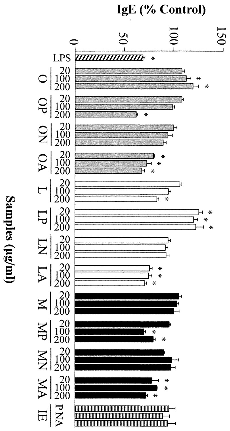 Effects of different concentrations (20, 100 and 200 μg/mL) of ovalbumin (O), lysozyme (L), ovomucoid (M), and their hydrolysates with pepsin (P), Neutrase (N) and alcalase (A), as well as the inactivated enzymes (IE) at a concentration equivalent to that present in 200 μg/mL of the hydrolysates, on the secretion of IgE by Th2-skewed human peripheral blood mononuclear cells. Data are expressed as percentage of the values induced by anti-CD40 and IL-4 ± standard error of the mean in 6 donors stimulated in triplicate and * indicates significant differences ( P