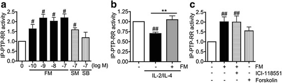 Effect of formoterol on immunopurified PTP-RR activity in U937 cells. a Cells were treated with formoterol (FM; 10 −10 -10 −7 M), salmeterol (SM; 10 −7 M) or salbutamol (SB; 10 −7 M) for 20 min. b Cells stimulated with IL-2/IL-4 for 48 h were treated with FM (10 −9 M) for 20 min. c Cells were preincubated with or without ICI-118551 (ICI; 10 −5 M), a selective β 2 -adrenoceptor antagonist for 30 min, followed by treatment with FM (10 −9 M) or cAMP inducer, forskolin (10 −5 M). Data are expressed as fold change against non-treatment control (NT). Values represent means of four ( a and b ) or three ( c ) experiments ± SEM: # P