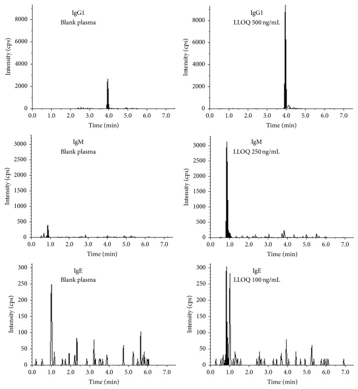 LC/MS chromatograms of unique peptides of IgG1 (top), IgM (middle), and IgE (bottom) from blank human plasma (left) and LLOQ samples (right) after immunocapture when using drug as ADA capture reagent.