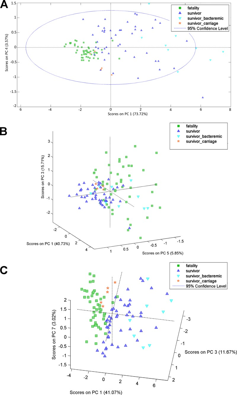 Association of mouse pulmonary inflammation with survival during pneumococcal infection. PCA plots were generated by using the cytokine concentrations measured at a single time point, 6 h (A) or 24 h (B) postinfection, or at both time points (C). The percentage of the variation captured by each PC is presented. Each data point represents one animal.