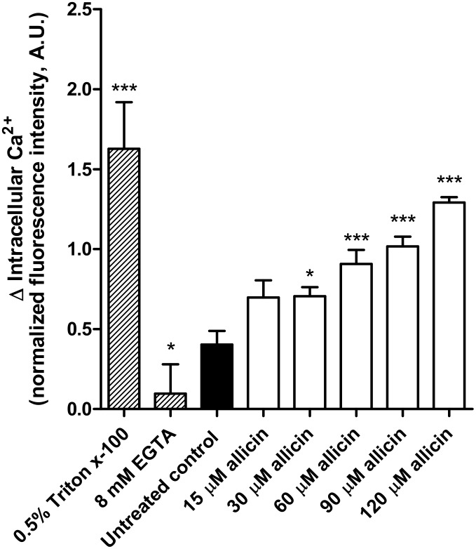 Intracellular Ca 2+  in  Leishmania  increases in response to allicin stress. Leishmania  promastigotes were treated with allicin (15–120 μM) for 20 min. Calcium levels were determined by Fluo 4AM preloading of cells (60 min) in loading buffer with 0.02% Pluronic F-127. Maximal fluorescence was obtained with cells treated with 0.5% Triton X-100 and minimal after chelation with 8 mM EGTA. Data presented corresponds to the average increase of normalized fluorescence intensity of two independent experiments in triplicate (mean ± S.D.). Asterisks represent significant differences compared to untreated control promastigotes (*:  p