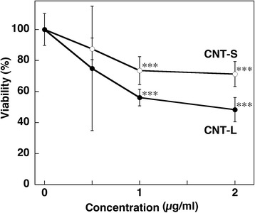 Cytotoxic effect of MWCNT. A549 cells were treated with 1 μg/ml MWCNT for 24 h at 37 °C, and the cell viability was examined by MTT assay as described in Methods. Viability of the control cells was set at 100 %. Data represent means ± SD of 4-6 independent experiments. *** p