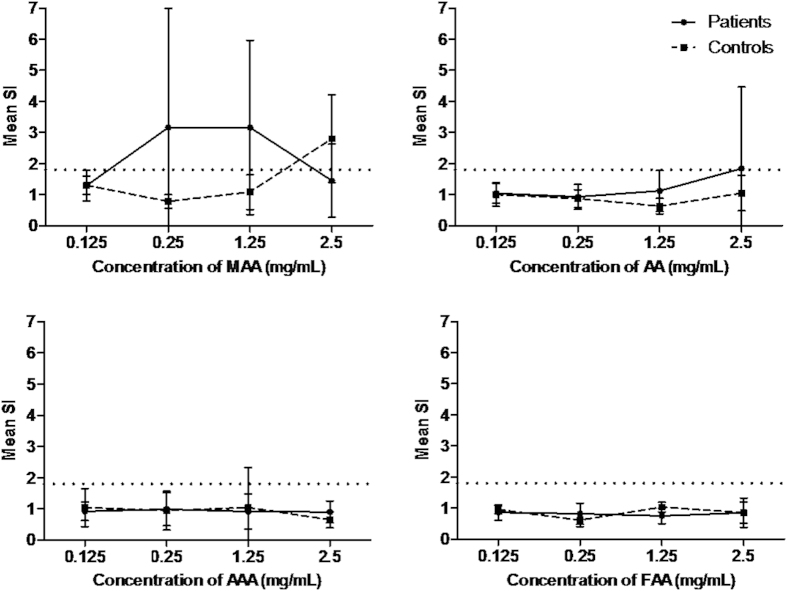 Dose-response curve for basophil activation test performed with metamizole metabolites. 4-methylamino antipyrine (MAA), 4-aminoantipyrine (AA), 4-acetylamino antipyrine (AAA) and 4-formylamino antipyrine (FAA). Results are expressed as the mean + SD of stimulation index (SI). Patients (N = 16) and healthy controls (N = 15).