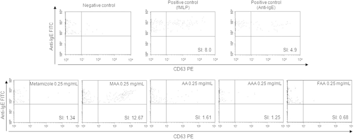 Representative dot plot graph of patient 4 showing basophil activation with negative control, positive controls (fMLP and anti-IgE), metamizole and metamizole metabolites: 4-methylamino antipyrine (MAA), 4-aminoantipyrine (AA), 4-acetylamino antipyrine (AAA) and 4-formylamino antipyrine (FAA) at 0.25 mg/mL. The figure also shows the stimulation index (SI) values for each determination.