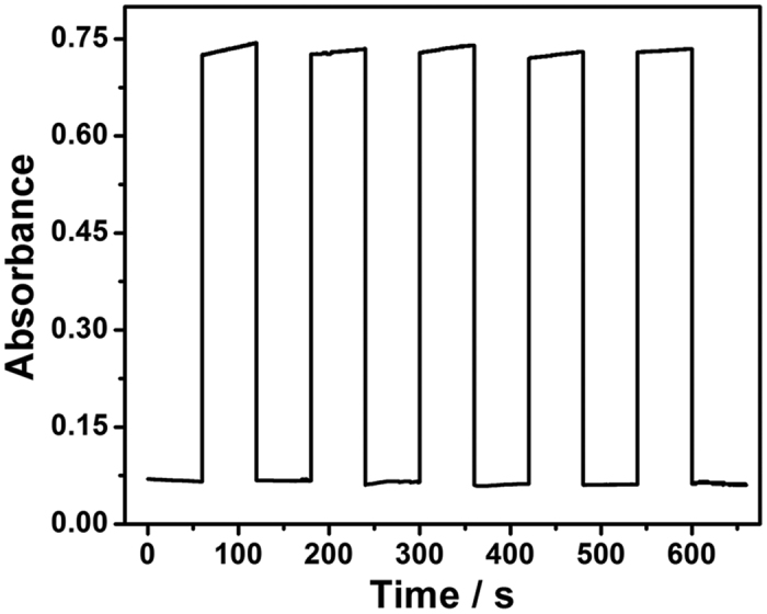 The reusability of the DNAzyme/GOx/PS nanofibrous membrane by separately measuring its absorbance in five cycles of colorimetric system and <t>Tris</t> buffer, respectively. The concentration of target HIV is 100 nM.