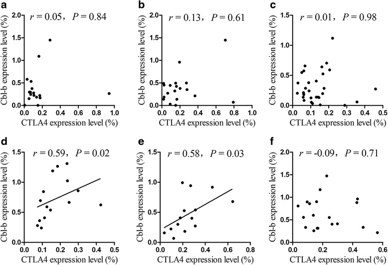Correlation analysis of the CTLA-4 and Cbl-b expression levels for different genotypes of SNP rs231775 in CTLA-4 gene in AA and HIs. a CTLA-4 and Cbl-b in AA with the AA genotype, b CTLA-4 and Cbl-b in AA with the AG genotype, c CTLA-4 and Cbl-b in AA with the GG genotype, d CTLA-4 and Cbl-b in HIs with the AA genotype, e CTLA-4 and Cbl-b in HIs with the AG genotype, and f CTLA-4 and Cbl-b in HIs with the GG genotype
