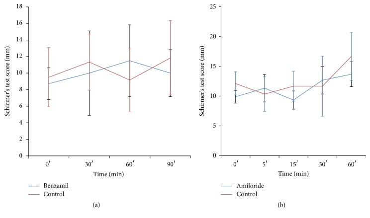 Effect of epithelial sodium channel blockers on rabbit DE model. The application of epithelial sodium channel blockers, benzamil (a) and amiloride (b), did not significantly increase the tear quantity in our rabbit DE model.