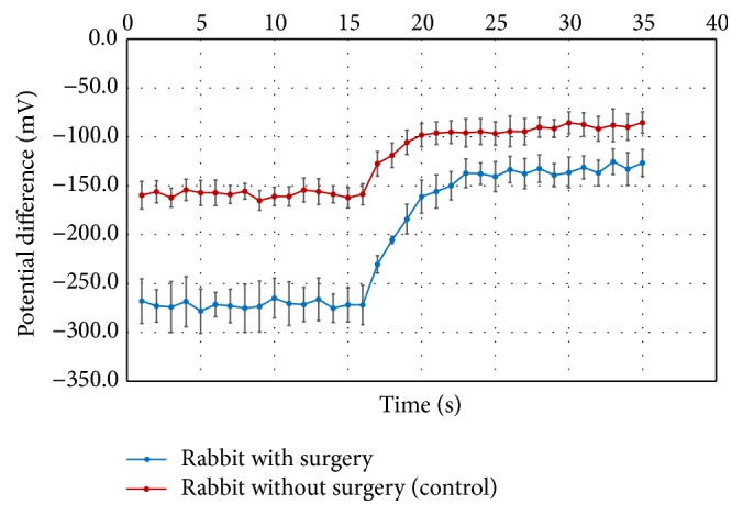 Potential difference recordings of the rabbit eyes after surgery compared to rabbit eyes without surgery. The potential differences were recorded for the rabbit eyes 5 months AE ( n = 4) and control eyes ( n = 4). The perfusion channel was switched from PBS to amiloride at 13 seconds, with 2-3 seconds required for the new solution to reach the ocular surface. Data are presented as mean Standard Error Method (SEM).