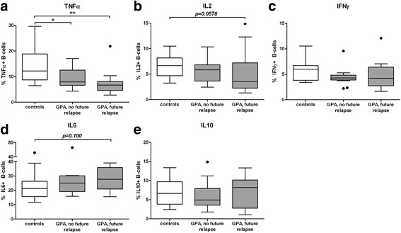 B cell cytokine production in (relapsing) patients with granulomatosis with polyangiitis ( GPA ) and in controls. Peripheral blood mononuclear cells were cultured without <t>CpG-oligodeoxynucleotides</t> (CpG-ODN) ( a - d ) and with CpG-ODN ( e ). Total percentages of cytokine-producing B cells were determined within the CD19+CD22+ B cell population. Patients were divided into those who relapsed soon after the sampling ( future relapse ) and those that did not relapse for at least 1.5 years ( no future relapse ). Graphs represent data from 13 relapsing patients, 13 non-relapsing patients and 13 healthy controls. In the box and whisker plots (Tukey), boxes represent median values and the interquartile range: * p