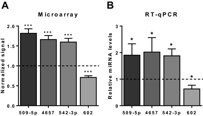 Reverse transcription quantitative polymerase chain reaction (RT‐qPCR) confirms results of microarray analysis. ( A ) Relative levels by microarray of 4 micro RNA s (mi RNA s) that passed false discovery rate‐corrected ANCOVA s ( α = 0.05), compared to control (dotted line). ( B ) Relative levels by RT ‐ qPCR of the same mi RNA s. Spike‐in synthetic C aenorhabditis elegans mi R ‐39 was used for normalization for RT ‐q PCR . Data represent mean ± SEM . * p