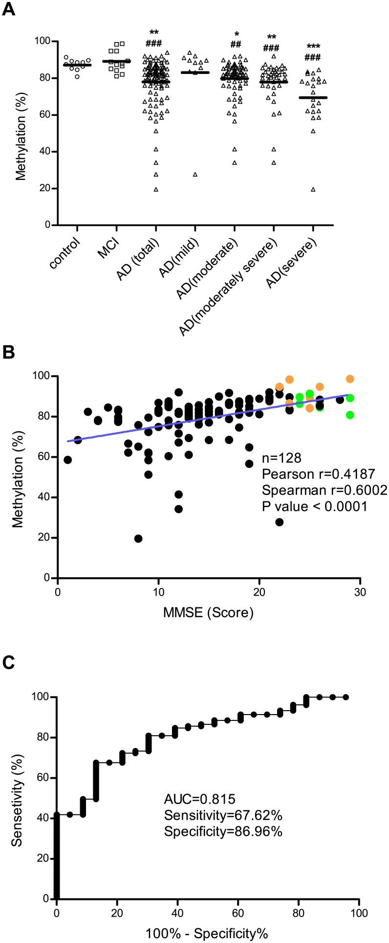 Evaluation of DNA methylation status at the –374 CpG site on the HMOX1 gene as a biomarker for AD. DNA methylation at the –374 CpG site in blood samples from AD patients, MCI patients and control individuals was analyzed using qMSP. (A) Data are expressed as scattered plots with lines at mean value. Statistical analyses were performed using Kruskal-Wallis one-way analysis of variance and Dunn's multiple comparison post-tests for comparing the significance between AD patients and control individuals (*) or MCI patients ( # ) (*, # p