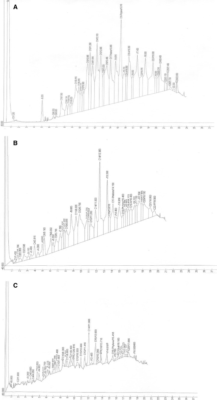 Gas chromatographic traces of n -hexane extract of recovered spent SAE 40 engine oil from culture fluids of Pseudomonas aeruginosa strain RM1 at Day 0 ( a ), Day 12 ( b ) and Day 21 ( c ) of incubation at room temperature. The oil components were separated on 30 m long HP-5 column (internal diameter 0.25 mm; film thickness 0.25 µm) in a Hewlett Packard <t>5890</t> Series II gas chromatograph equipped with flame ionization detector (FID)
