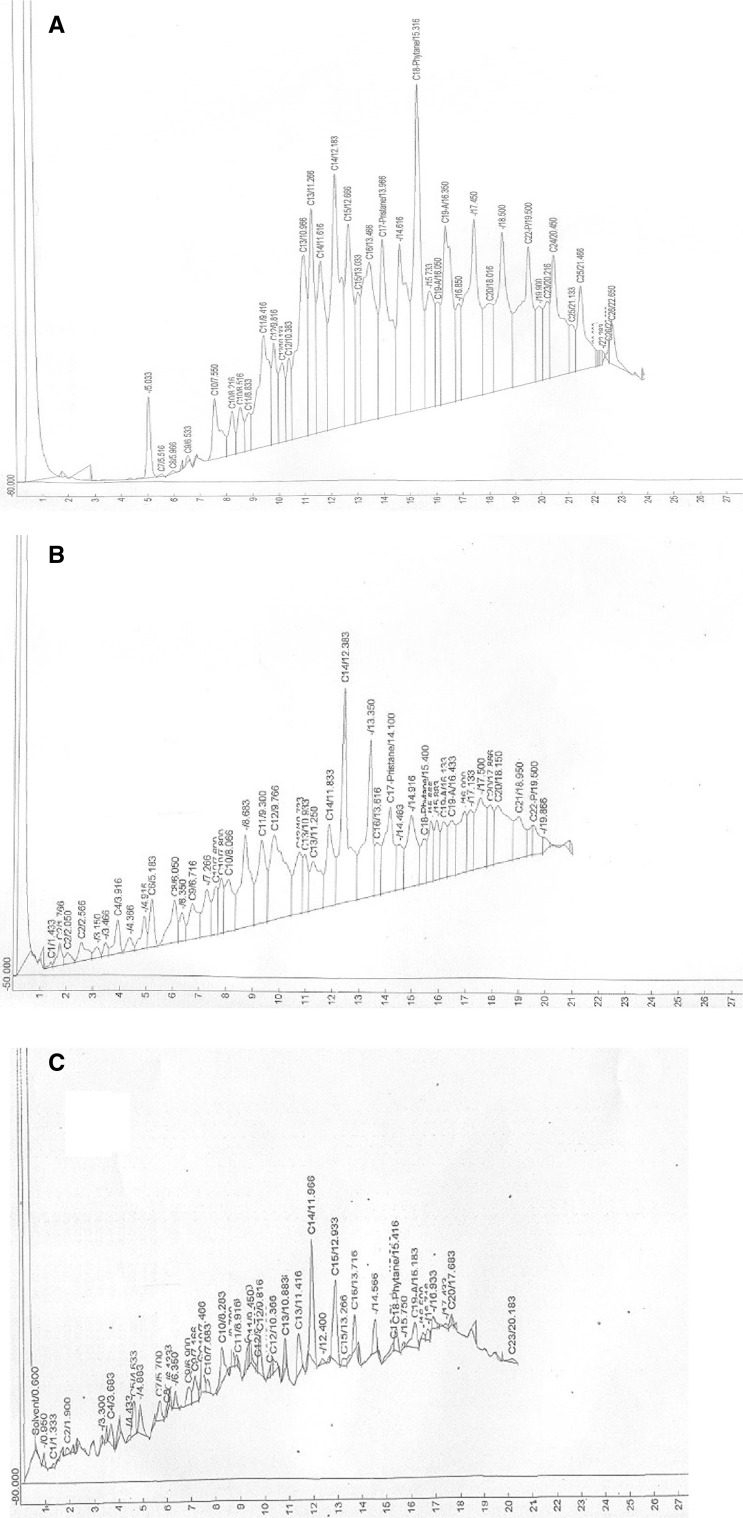 Gas chromatographic traces of n -hexane extract of recovered spent SAE 40 engine oil from culture fluids of Pseudomonas aeruginosa strain SK1 at Day 0 ( a ), Day 12 ( b ) and Day 21 ( c ) of incubation at room temperature. The oil components were separated on 30 m long HP-5 column (internal diameter 0.25 mm; film thickness 0.25 µm) in a Hewlett Packard 5890 Series II gas chromatograph equipped with flame ionization detector (FID)