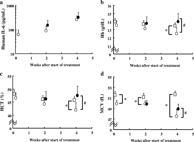 Changes in the parameters during the development of anemia in the LC-06-JCK mouse model. a Human IL-6 levels, b Hb levels, c HCT levels, and d MCV values were measured in mice treated for 0, 2, and 4 weeks. Open squares, NTB group; open circles, TB group; closed circles, MR16-1 group. Results are the mean + SD for 8 mice in each group. * P