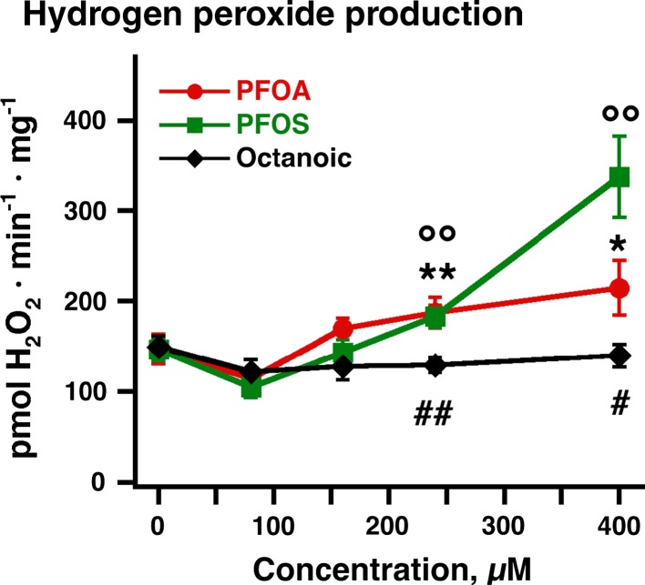 Effects of PFOA/PFOS on ROS production in brown-fat mitochondria. Mitochondrial H 2 O 2 net production was determined fluorometrically with the Amplex Red reagent as detailed in Methods. PFOA, PFOS or octanoic acid were added in aliquots of 80 µM to wild-type brown-fat mitochondria. The points are mean ± SE of 4–7 independent mitochondrial preparations. * Difference between 0 concentration and other concentrations of PFOA; ° Difference between 0 concentration and other concentrations of PFOS; # Indicates difference between PFOA/PFOS and octanoic acid (one symbol indicates P
