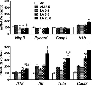 Short-term inhalation study: transcriptional markers of apoptosis and inflammation in lung samples after final exposure to AM or LA for 10 days. Results show relative mean values ± SE of lung tissue mRNA for inflammasome pathway components ( Nlrp3 , Pycard , Casp1 ), downstream cytokines ( Il1b and Il18 ), and other pro-inflammatory cytokines ( Il6 , Tnfa , Cxcl2 ) as determined by RT-qPCR ( n = 7 rats per group). P