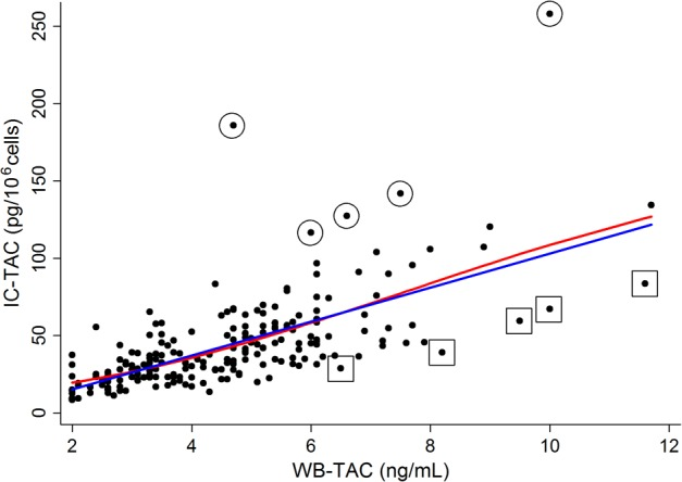 Scatter plot illustrating blood and intracellular tacrolimus concentrations. Blue and red lines represent linear and non-linear relationships between two variables, respectively. Circled dots indicate representative cases with high tacrolimus ratio; and squared dots indicate representative cases with low tacrolimus ratio. IC-TAC, intracellular concentration of tacrolimus; WB-TAC, whole blood concentration of tacrolimus.