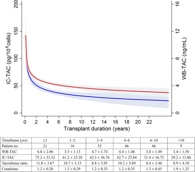 Dependence of the changes of IC-TAC (red line) and WB-TAC (blue line) on the transplant duration. The table below indicates the changes of tacrolimus parameters and graft function.