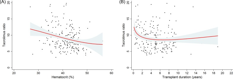 Fitted curves between the tacrolimus ratio and the hematocrit (A) or transplant duration (B). The range area indicates the 95% confidence interval.
