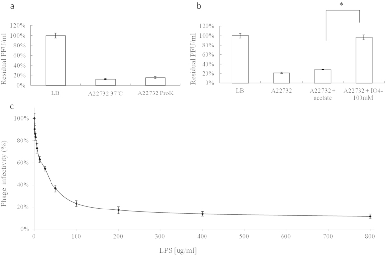 """The effects of various bacterial treatments on phiAxp-3 adsorption to host cells, as determined by residual plaque-forming unit percentages. ( a ) Effect of proteinase K treatment on the adsorption of phiAxp-3 to A. xylosoxidans strain A22732. ( b ) Effect of periodate treatment on the adsorption of phiAxp-3 to A. xylosoxidans strain A22732. The control (LB and """"A22732 + acetate""""), untreated strain (A22732), and treatment (""""A22732 + ProtK"""" for proteinase K treatment and """"A22732+IO 4− """" for periodate treatment) groups were tested for adsorption as indicated by the x axes. Error bars denote statistical variations. Statistical significance was determined by a Student t test for comparison between the treated and untreated groups. * P 0.05. ( c ) Inactivation of phage phiAxp-3 by lipopolysaccharide derived from A. xylosoxidans A22732. The percentage infectivity was determined after 1 h of incubation at 37 °C. Error bars denote statistical variations."""