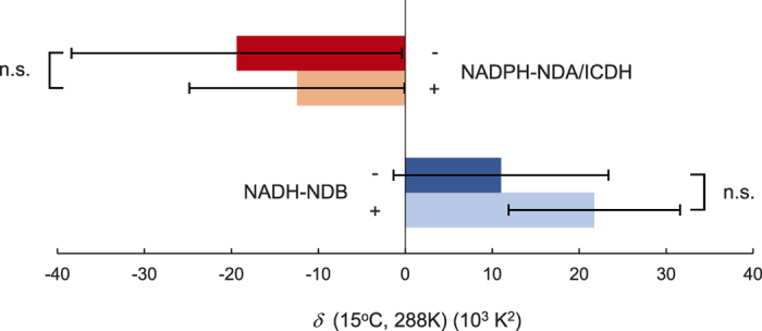 Effects of pyruvate on the dynamic temperature response ( δ ) of E o in isolated mitochondria. Values for δ of NADPH-NDA/ICDH- and NADH-NDB-mediated oxygen consumptions for AOX capacities were determined in the absence (−) or presence (+) of pyruvate (n = 3). n.s.: not significant.
