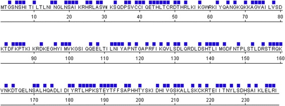 Mutations in the ORF2 endonuclease domain from full-length L1 loci in the human genome. Bioinformatic analysis using L1Base [ 36 ] revealed numerous mutations in the ORF2 endonuclease domains of 134 intact, full-length L1 loci. Positions of mutations relative to the sequence of the L1.3 ORF2 endonuclease domain are indicated by a blue square above the amino acid residue