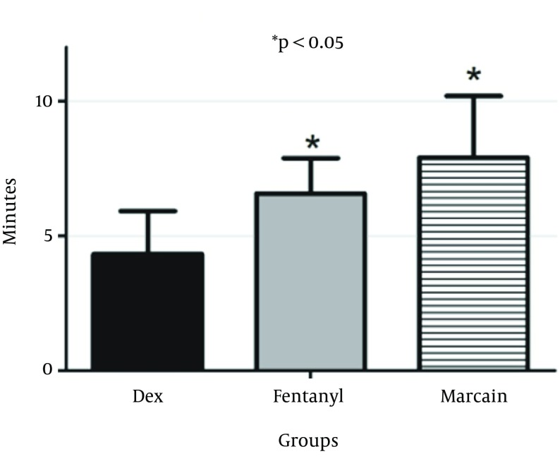 Onset of Sensory Block After Intrathecal Injection of Dexmedetomidine (DEX), or Fentanyl (F) and Marcaine (M), Marcaine (Bupivacaine) P value for DEX versus F and M groups is less than 0.05.