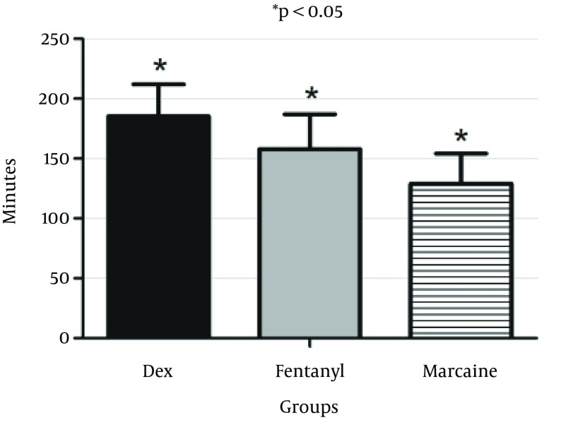 Duration of Sensory Block After Intrathecal Injection of Dexmedetomidine (DEX), Fentanyl (F) and Marcaine (M) P value for DEX versus F and M groups is less than 0.05.