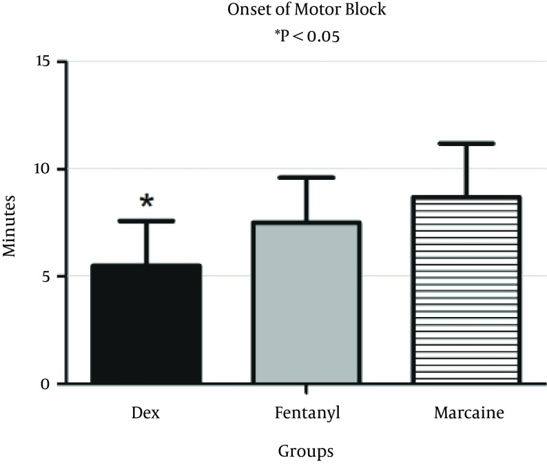 Onset of Motor Block After Intrathecal Injection of Dexmedetomidine (DEX), or Fentanyl (F) and Marcaine (M) Onset of motor block was significantly lower in the fentanyl and Marcaine groups; P value for DEX versus F and M groups is less than 0.05.