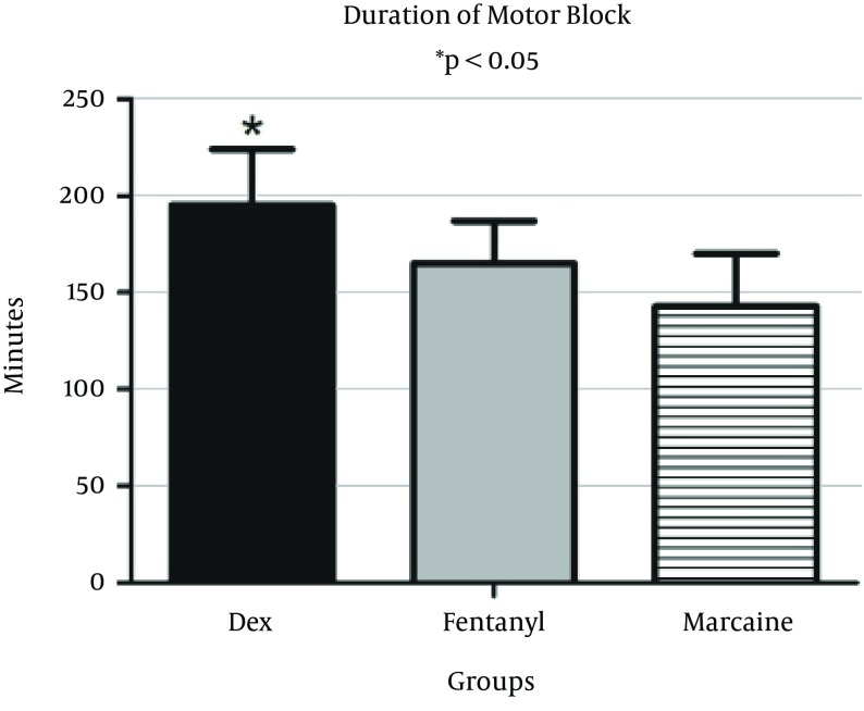 Duration of motor block after intrathecal injection of <t>dexmedetomidine</t> (DEX), fentanyl (F) and Marcaine (M) Bupivacaine, as the control group; DEX was significantly higher than fentanyl and Marcaine groups.