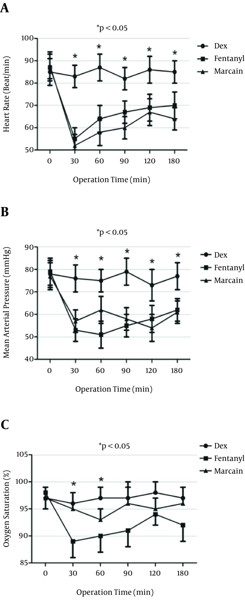 Heart Rate and Mean Arterial Blood Pressure (MAP) and Arterial Oxygen Saturation (%) of Patients After Intrathecal Injection of Dexmedetomidine (DEX), Fentanyl (F) and Marcaine (M), Bupivacaine The Control Group P value for DEX versus F and M groups is less than 0.05.