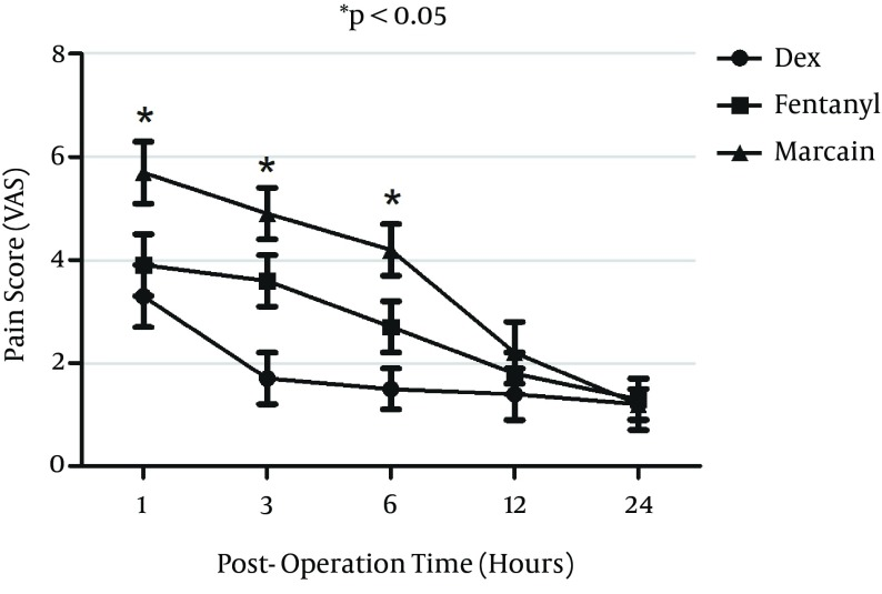 Pain Score Visual Analogue Scale (VAS) of Patients in Post-Operation Time After Intrathecal Injection of Dexmedetomidine (DEX), Fentanyl (F) and Marcaine (M) Bupivacaine as The Control Group P value for DEX versus F and M groups is less than 0.05.