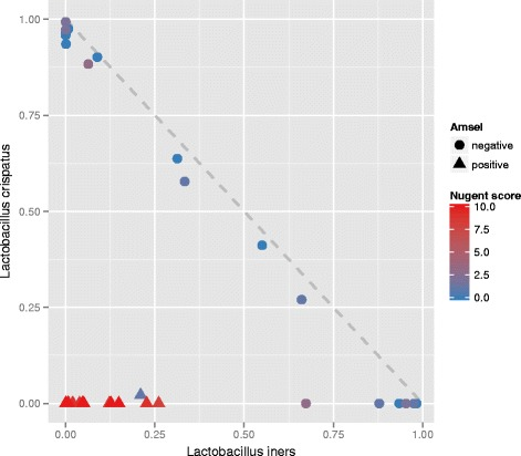 Correlation between Lactobacillus crispatus and Lactobacillus iners based on 16S rRNA amplicon sequencing. The abscissa and ordinate show, respectively, the fractions of L. iners and L. crispatus sequences relative to the total number of sequences. The color bar shows the color code: low ( blue ) to high ( red ) Nugent score of the women