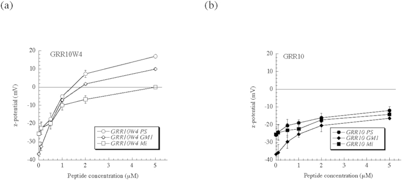 z-potential of DOPC/DOPS (3/1 mol/mol), DOPC/GM1 (3/1 mol/mol), and 'mitochondria' (Mi), liposomes in the presence of GRR10W4 ( a ) and GRR10 ( b ) at the indicated concentrations. The point of zero potential is included to guide the eye. *p