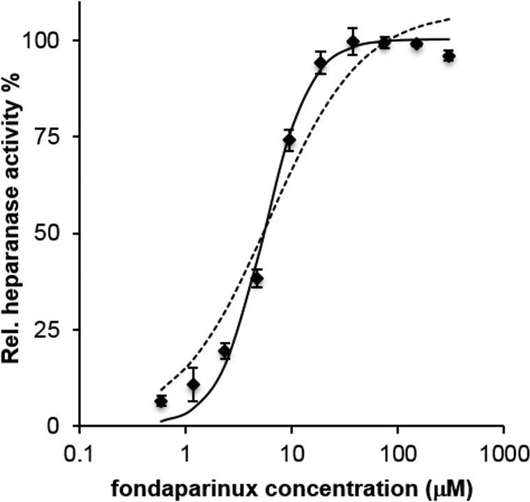 Heparanase relative activity, measured as amount of substrate cleaved at 3 h, vs. fondaparinux initial concentration (log scale). Hashed line: fitted Michaelis–Menten function. Continuous line: fitted Hill function with n H = 2 (see text). Vertical bars represent standard deviation of single measurements ( n = 4).
