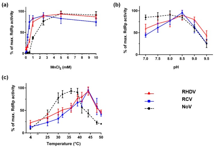 Impact of MnCl 2 , pH and temperature on calicivirus RdRp activity. Purified recombinant RdRps (40 ng of RHDV and RCV RdRps and 200 ng of NoV RdRp) were used to generate dsRNA with poly(C) <t>RNA</t> (20 ng/μL) as template and <t>rGTP</t> (0.5 mM) as substrate. Following a 15-min incubation in the presence of different ( a ) MnCl 2 concentrations; ( b ) pH levels; or ( c ) temperatures, reactions were stopped with EDTA at a final concentration 5 mM and dsRNA was quantified using the PicoGreen reagent. Unless indicated otherwise, reactions were incubated at 30 °C. RHDV RdRp activity is shown in red as triangles, RCV RdRp activity is shown in blue as squares and NoV RdRp activity is shown in black as circles. Averages of relative fluorescence levels were calculated and plotted with standard deviations. The results were generated from two ( a ) or three ( b and c ) independent experiments with triplicate reactions for each measurement point.