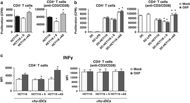 miR-27a influences proliferation and IFN- γ production by CD4 + T cells in ex vivo experiments upon drug-mediated ICD. The CM from S-, AS- or C-transfected and treated HCT116 alone ( a ) or from co-cultures of the same transfected and pretreated cells cells with hu-iDCs ( b ) were added to naïve, freshly isolated CD4 + T cells either unstimulated or stimulated with anti-CD3/CD28 dynabeads to test their ability to proliferate. Samples were analyzed in triplicate and data are mean±S.D. and representative of three experiments. * P ⩽0.05 (two-tailed Student's t -test). ( c ) To analyze the production of IFN- γ , freshly isolated CD4 + T cells were cultured overnight in the presence or absence of anti-CD3/CD28 dynabeads and exposed to CMs from co-cultures as in ( b ). Samples were analyzed in triplicate and data are mean±S.D. and representative of three experiments. * P ⩽0.05; ** P ⩽0.01 (two-tailed Student's t -test)