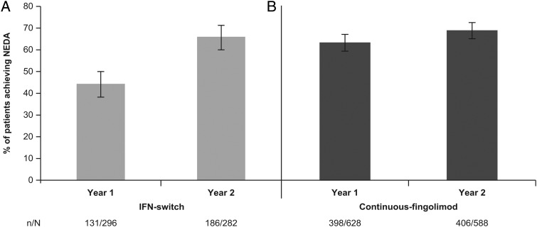 Comparison of NEDA status in the core study and the first extension year by treatment group (A) IFN-switch group (B) <t>Continuous-fingolimod</t> group. Data presented here are for the pooled fingolimod 0.5 and 1.25 mg groups. N, total number of patients in the group; n, number of patients achieving NEDA; IFN, interferon; NEDA, no evidence of disease activity.