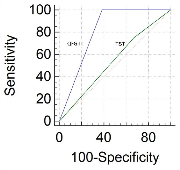 Receiver operating curve curves showing predictive value of TST and <t>QFG-IT</t> in active tuberculosis development in HD patients. QFG-IT: <t>QuantiFERON-tuberculosis</t> Gold In-Tube test, TST: Tuberculin skin test