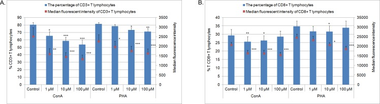 The percentage and MFI of CD3 + (A) and CD8 + (B) lymphocytes after 72 h culture of PBMC in a 37°C, 5% CO 2 environment with mitogens–ConA or PHA and MPA at different concentrations (1 μM, 10 μM, 100 μM) or without MPA (solvent control– 0.1% DMSO) (n = 7). Mean ± SEM. *p