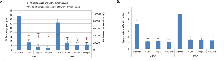 The percentage and MFI of PCNA + lymphocytes (n = 7) (A) and the proliferation index of CFSE-labeled lymphocytes (n = 8) (B) after 72 h culture of PBMC in a 37°C, 5% CO 2 environment with mitogens–ConA or PHA and MPA at different concentrations (1 μM, 10 μM, 100 μM) or without MPA (solvent control– 0.1% DMSO) Mean ± SEM. ***p