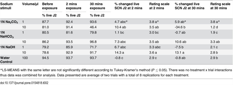 Responses of SCN J2 to test agents at 30 minutes. SCN J2 response to 1 μl 1N Na 2 CO 3  at 30 minutes (A); SCN J2 response to 10 μl 1N NaHCO 3  at 30minutes (B); SCN J2 in water control at 30 minutes (C); Dead SCN J2 did not response to any test agent (D); SCN J2 response to 10 μl 1N NaOH at 30 minutes (E).
