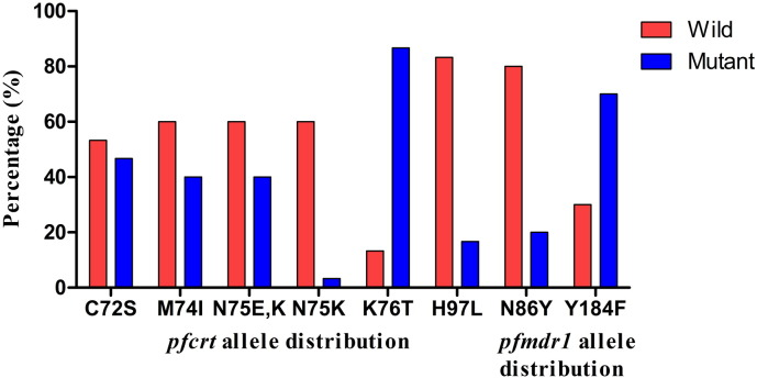 Distribution of pfcrt and pfmdr1 alleles P. falciparum isolates collected from Puducherry and Odisha, India. K76T mutation in the pfcrt gene showed higher frequency associated with CQ-resistance. However, in the pfmdr1 gene, the Y184F mutation showed a higher distribution of frequency.