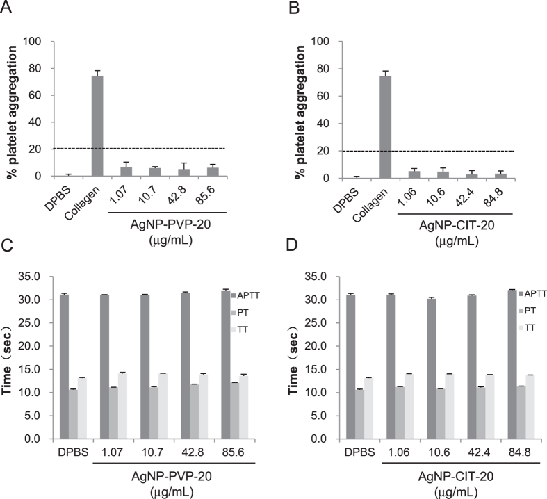 Effect of AgNPs on platelet aggregation and coagulation. Platelet aggregation was detected by incubating PRP with different concentrations of AgNP-PVP-20 ( A ) and AgNP-CIT-20 ( B ) for 15 min. 1 × DPBS and 1.0 mg/mL collagen were used as negative control and positive control, respectively. 20% of platelet aggregation was defined as the assay threshold (dash line). In the coagulation assay, APTT, PT and TT were separately tested after exposure PPP to AgNP-PVP-20 ( C ) and AgNP-CIT-20 ( D ) for 30 min.